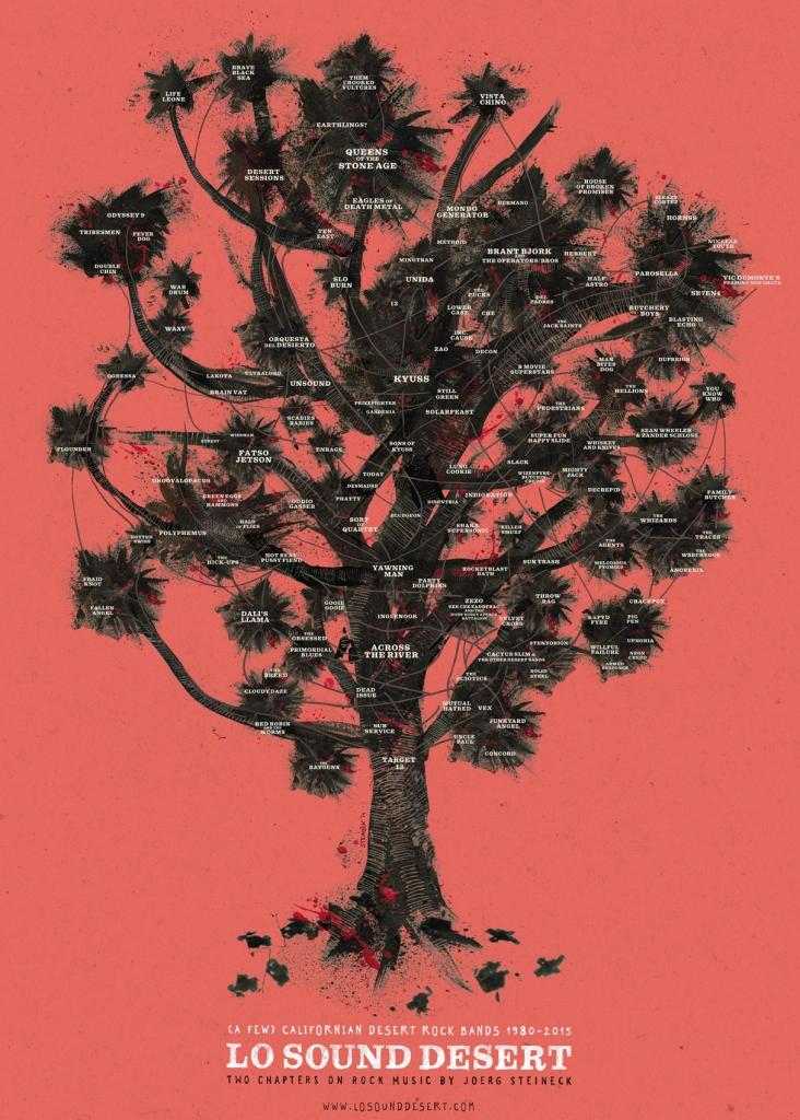 """""""Familia"""" Heavy/ Hard Rockera más trascendente  Family-tree"""